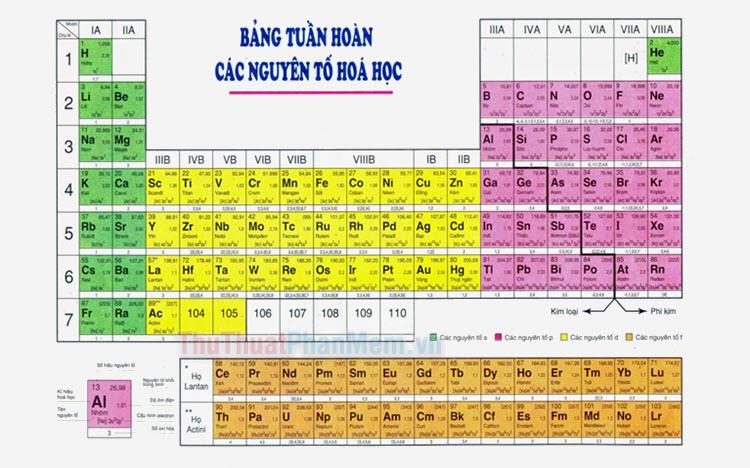 Bảng hóa trị lớp 8 đầy đủ (Bảng hóa trị các nguyên tố hóa học)